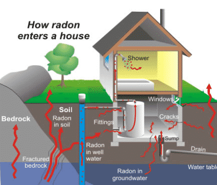 Protecting You and Your Loved Ones From Radon Gas