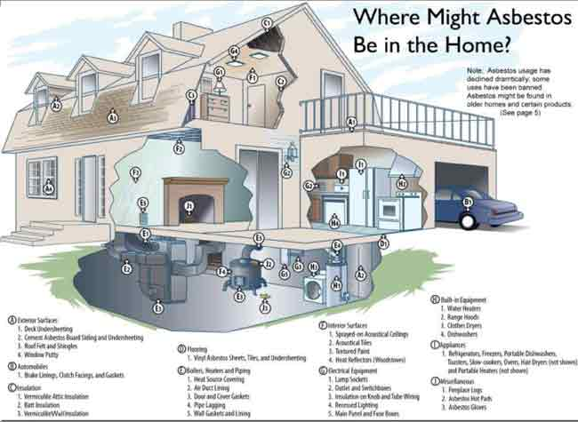 Why should I worry about Asbestos?